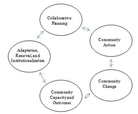 Essay on sustainable development xls - lizaevanscom
